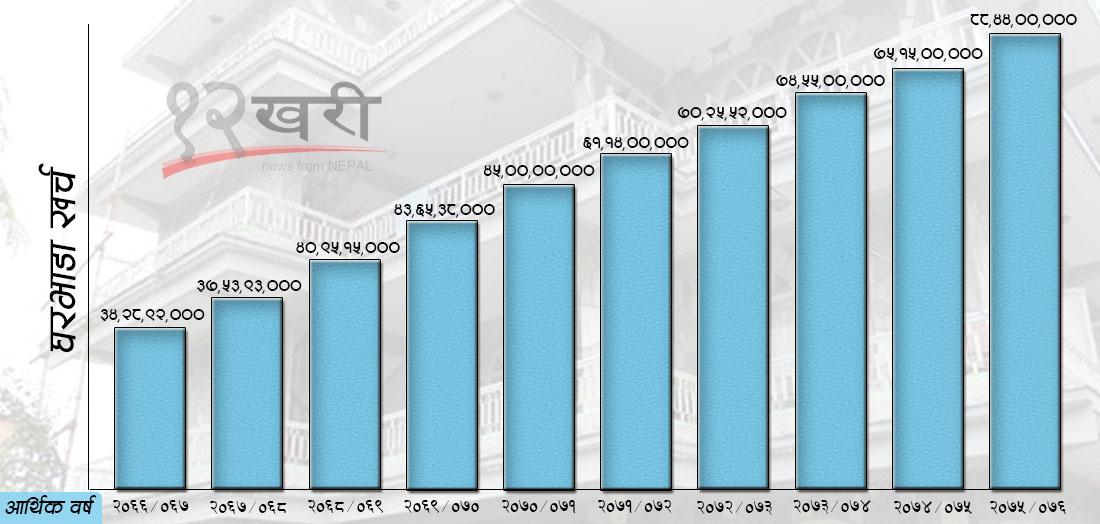 विदेशस्थित नेपाली दूतावासको वार्षिक घरभाडा करिब १ अर्ब, भवन किन्ने रकमले गाडी किन्छन् !